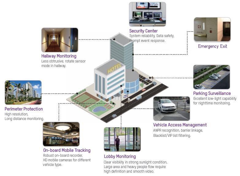 Hotel diagram